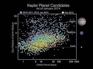 Nasa Kepler Provides Insight About Enigmatic But