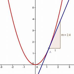 Tangente Berechnen Mit Punkt : 1 schritt zeichnen der normalparabel und einer tangente geogebra ~ Themetempest.com Abrechnung
