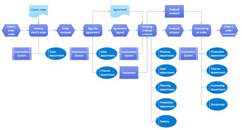 business diagram software org charts flow charts