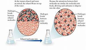How Is Molecular Polarity Related To Solubility