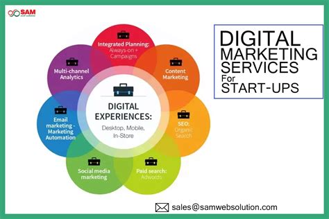 Digital Marketing Services by Seo Social And E Mail Marketing Digital Marketing