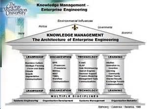 Four Pillars Leadership