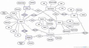 Health Care Management System   Entity Relationship Diagram