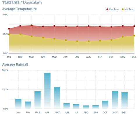 tanzania climate weather visit chart getting there rainbow