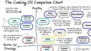 Choose The Right Cooking Oil With This Comparison Chart