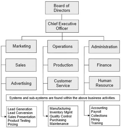 company organizational chart the organization chart your business system