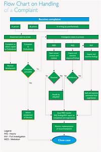 Eeo Complaint Flow Chart  104273638158  U2013 Customer