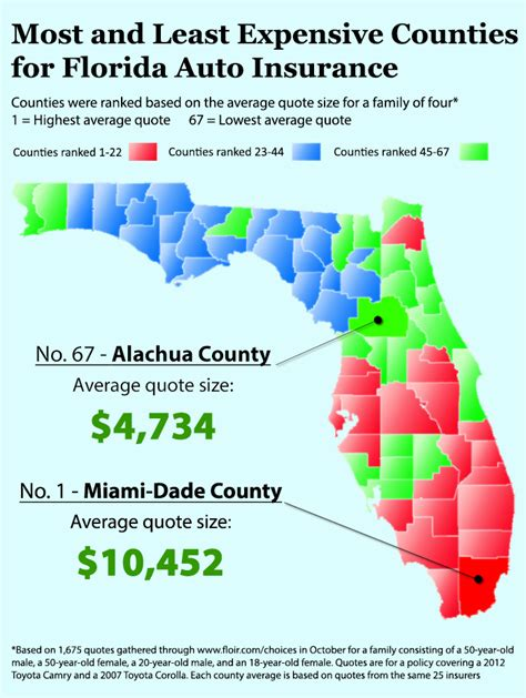 location and insurance rates florida as a study
