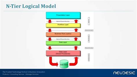 Ntier Application Architecture