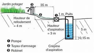Tuyau De Refoulement Pompe Immergée : pompe eau surpresseur ~ Dailycaller-alerts.com Idées de Décoration
