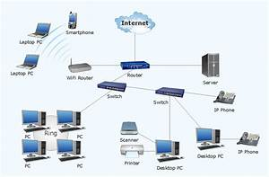 Network Diagram Software Home Area Network