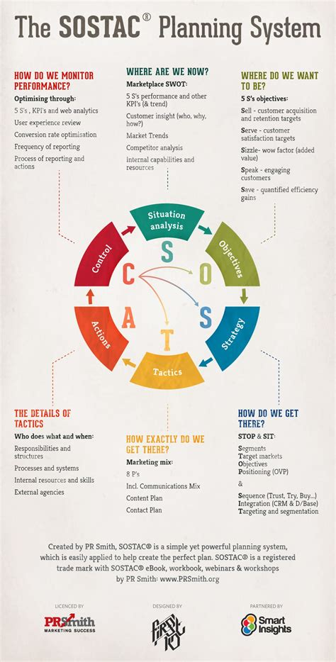 Marketing Plan by Sostac 174 Marketing Plans Infographic Smart Insights