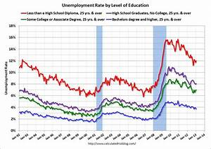 Calculated Risk  Graphs For Duration Of Unemployment