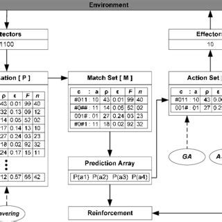Clas Lifier Block Diagram by Block Diagram Of The Xcs Classifier System For Single Step