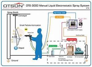 Manual Liquid Electrostatic Spray System