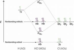 What Is The Molecular Orbital Diagram For Hcl