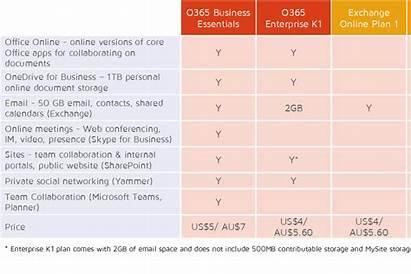 Plan Exchange Office Sharepoint Rhipe 365 Business