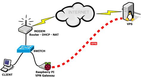 setting up vpn gateway with raspberry pi raspberry pi forums
