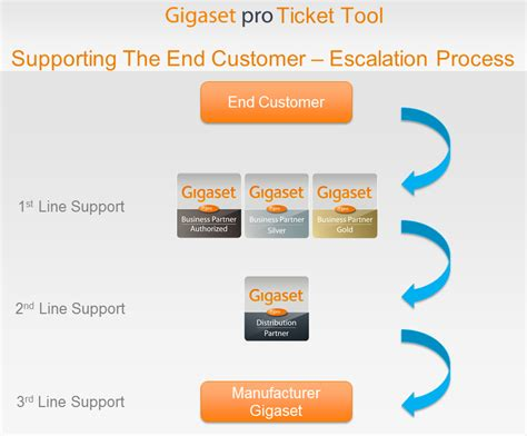 help desk escalation process gigaset de410 ip pro manual