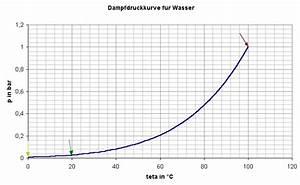 Wasser Berechnen : wie kann ich den luftdruck berechnen wenn ich nur eine temperaturangabe und siedepunkt des ~ Themetempest.com Abrechnung