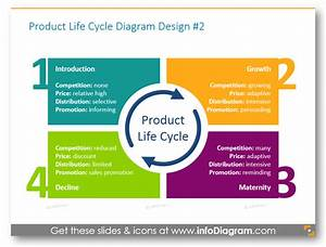 4 Examples Of Presenting Product Life Cycle By Ppt Diagrams - Blog