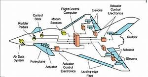 Basic Elements Of A Fly By Wire Flight Control System  11