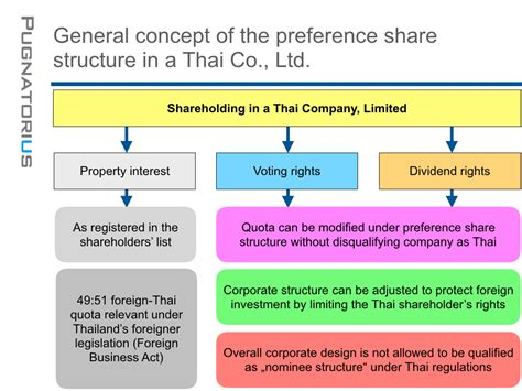 Preference shares in a Thai Co., Ltd.