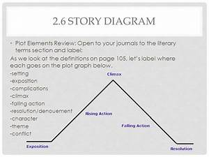 Lesson 38  U201cthe Cask Of Amontillado U201d Story Diagram  U0026 Irony