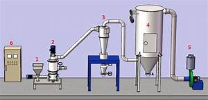 Air Micronizing Mill For Sale