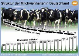 Haus überschreiben 10 Jahresfrist : ein drittel weniger milchviehhalter in deutschland ~ Lizthompson.info Haus und Dekorationen