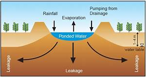Evaporation Basins For Salinity Management