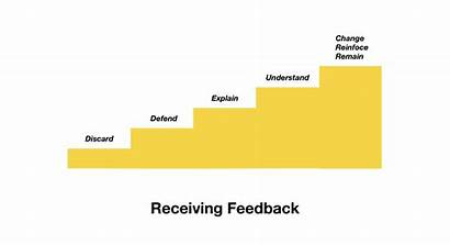Feedback Receiving Giving Difficult Medium Asking Right