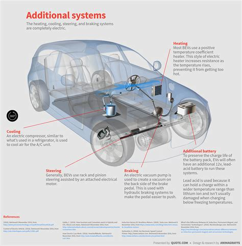 Diagram System Vehicle Cooling by How Electric Cars Work Quote 174