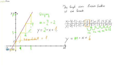 Funktion Und Eigenschaften Der Dfbremse by Lineare Funktionen Zusammenfassung Der Wichtigsten
