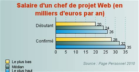 chef de projet web webmaster 32 000 euros