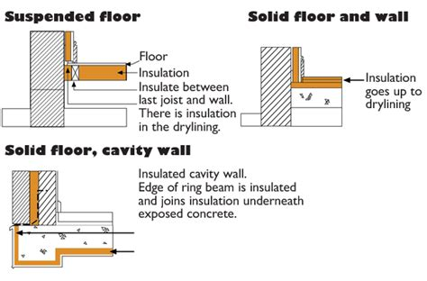 Basement Floor Heating Options by How Do I Insulate A Floor