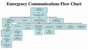 Floods for kids emergency communications plan ppt for Emergency communications plan template