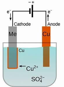 File Copper Electroplating Principle  Multilingual  Svg