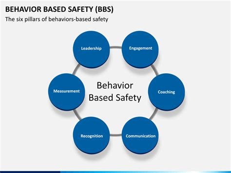 behavior based safety powerpoint template sketchbubble