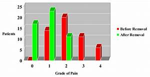 Visual Analogue Scale  Vas  Subjective Pain Score In