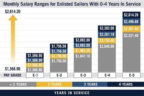 navy pay grade charts military salaries navycom