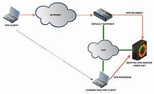 En  4 1  Virtual Private Network  Vpn  Service With Openvpna