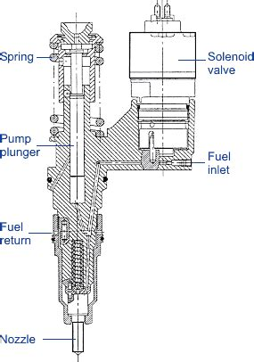 Electronic Fuel Injector Diagram by Diesel Fuel Injection