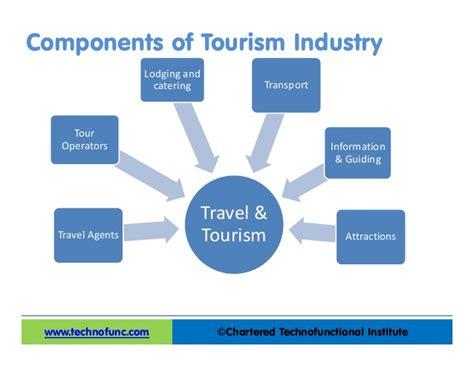 Travel Industry Overview