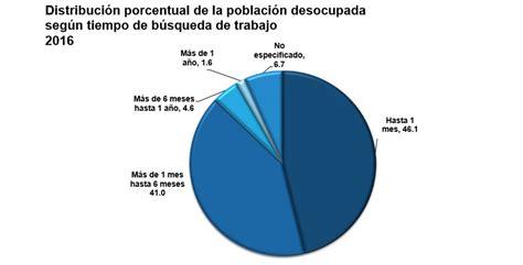 2016 poblacion de michoacan en m 233 xico 2 1 millones de