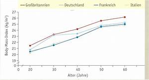 Body Mass Index Berechnen Nach Alter : menopause ~ Themetempest.com Abrechnung