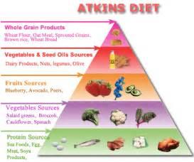 The Atkins Diet Atkins Diet