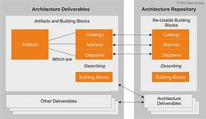 Togaf Learning Series Part 2  Architecture Context