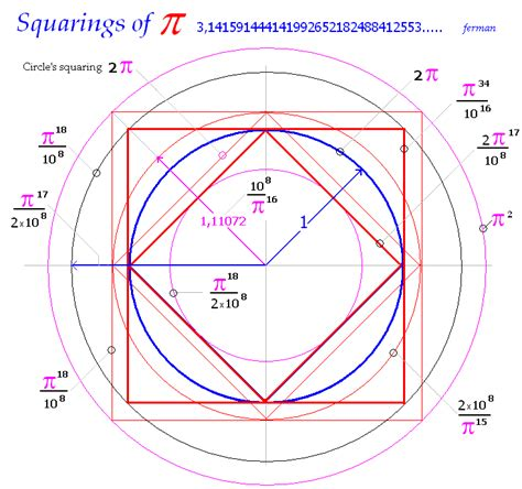 Pi Formula for Circumference