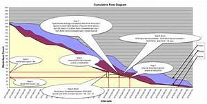 Basics Of Reading Cumulative Flow Diagrams